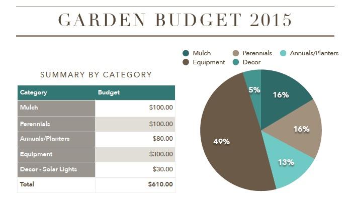Our Garden Budget 2015 | flourishandknot.com